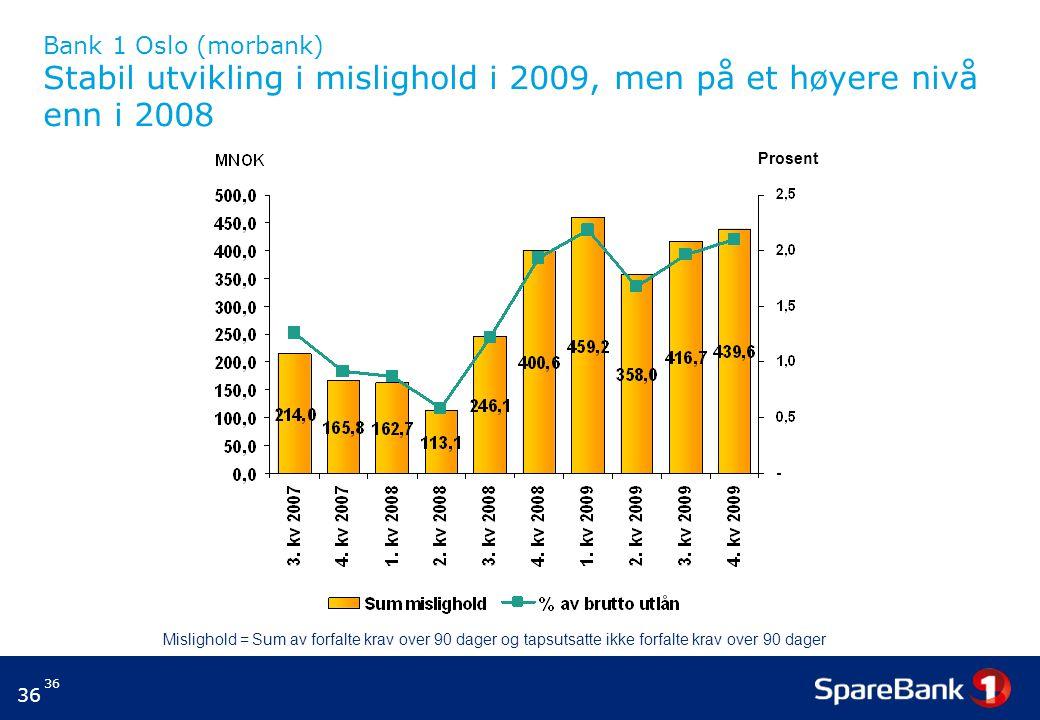 36 Bank 1 Oslo (morbank) Stabil utvikling i mislighold i 2009, men på et høyere nivå enn i 2008 Prosent Mislighold = Sum av forfalte krav over 90 dager og tapsutsatte ikke forfalte krav over 90 dager