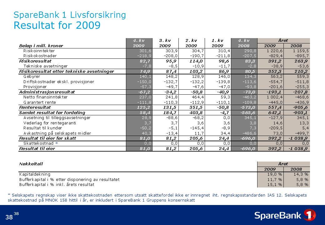 38 SpareBank 1 Livsforsikring Resultat for 2009 * * Selskapets regnskap viser ikke skattekostnaden ettersom utsatt skattefordel ikke er innregnet iht.