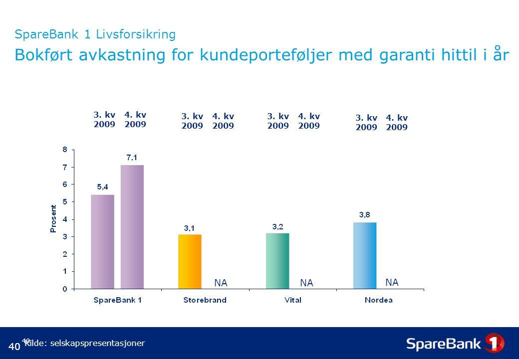 40 SpareBank 1 Livsforsikring Bokført avkastning for kundeporteføljer med garanti hittil i år Kilde: selskapspresentasjoner 3. kv 2009 4. kv 2009 3. k