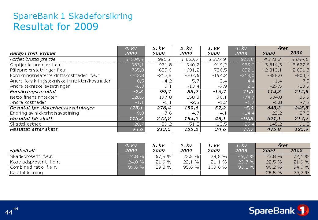 44 SpareBank 1 Skadeforsikring Resultat for 2009