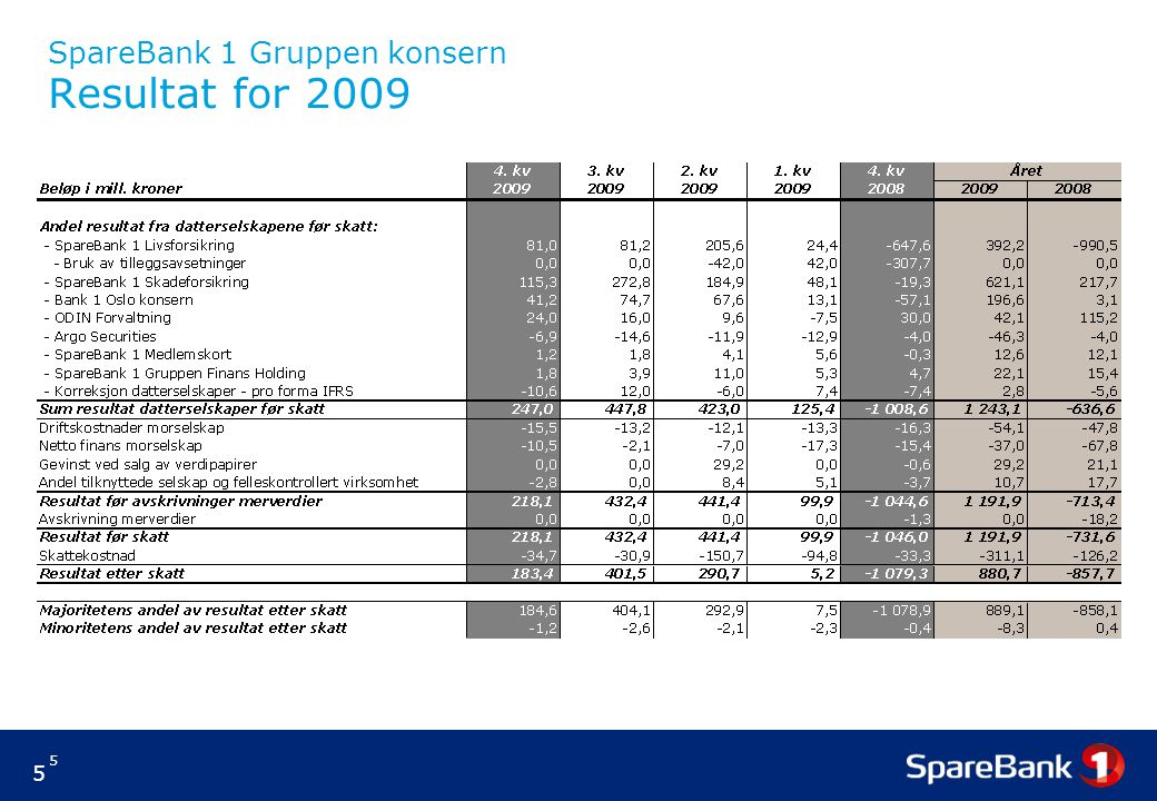 5 5 SpareBank 1 Gruppen konsern Resultat for 2009