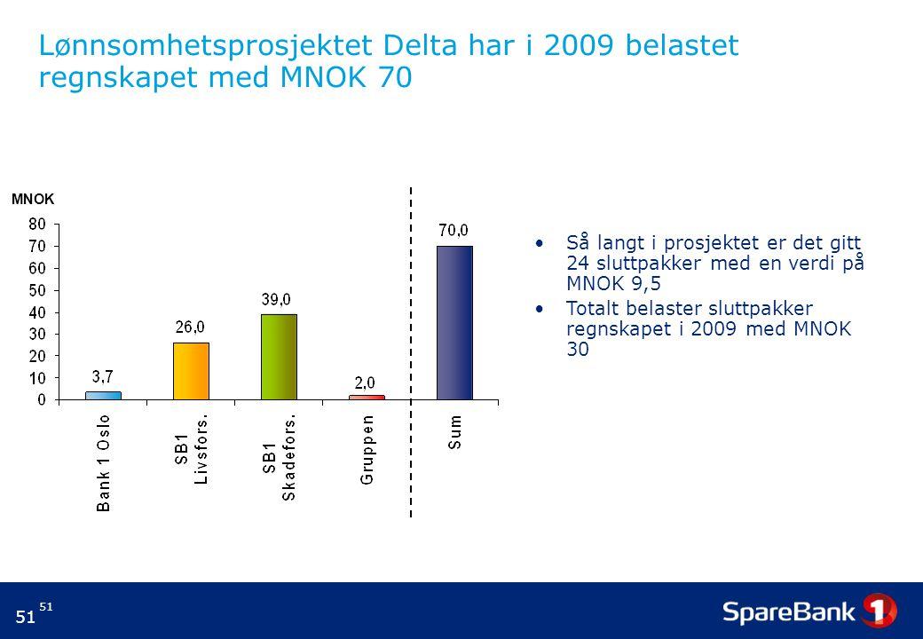 51 Lønnsomhetsprosjektet Delta har i 2009 belastet regnskapet med MNOK 70 MNOK Så langt i prosjektet er det gitt 24 sluttpakker med en verdi på MNOK 9