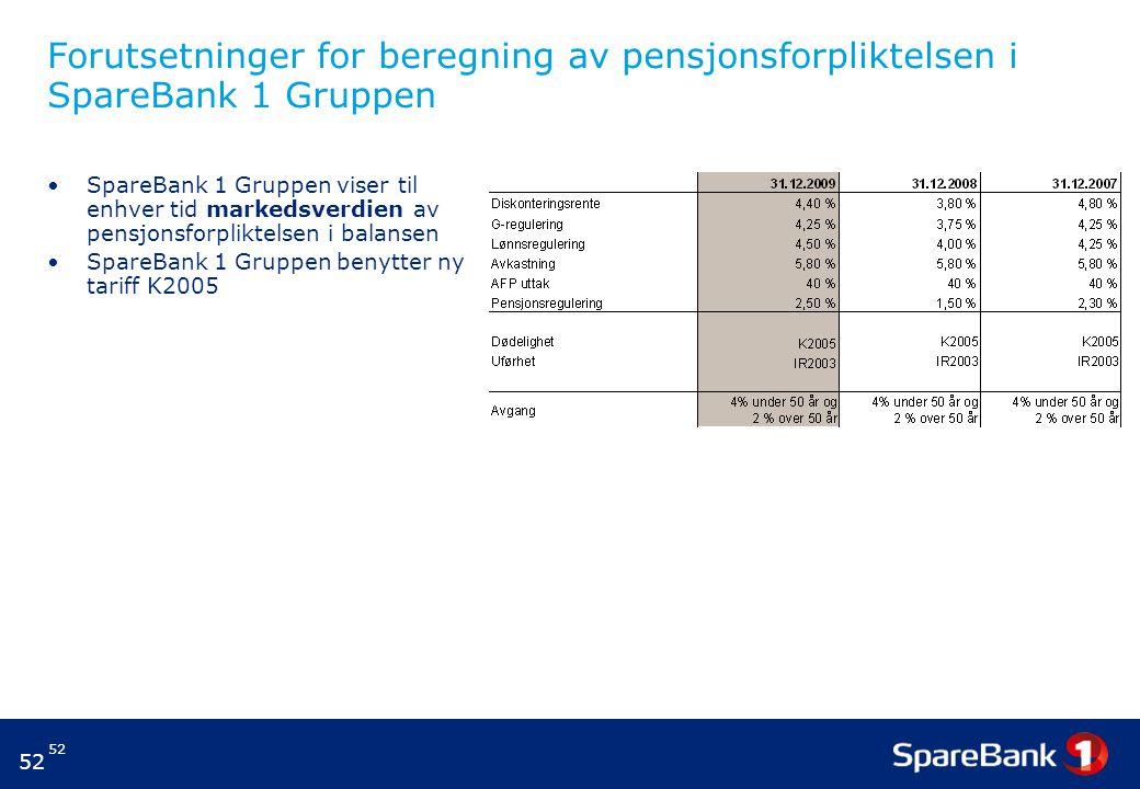 52 Forutsetninger for beregning av pensjonsforpliktelsen i SpareBank 1 Gruppen SpareBank 1 Gruppen viser til enhver tid markedsverdien av pensjonsforpliktelsen i balansen SpareBank 1 Gruppen benytter ny tariff K2005
