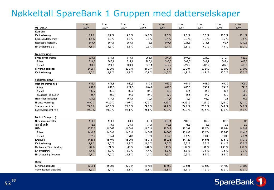 53 Nøkkeltall SpareBank 1 Gruppen med datterselskaper