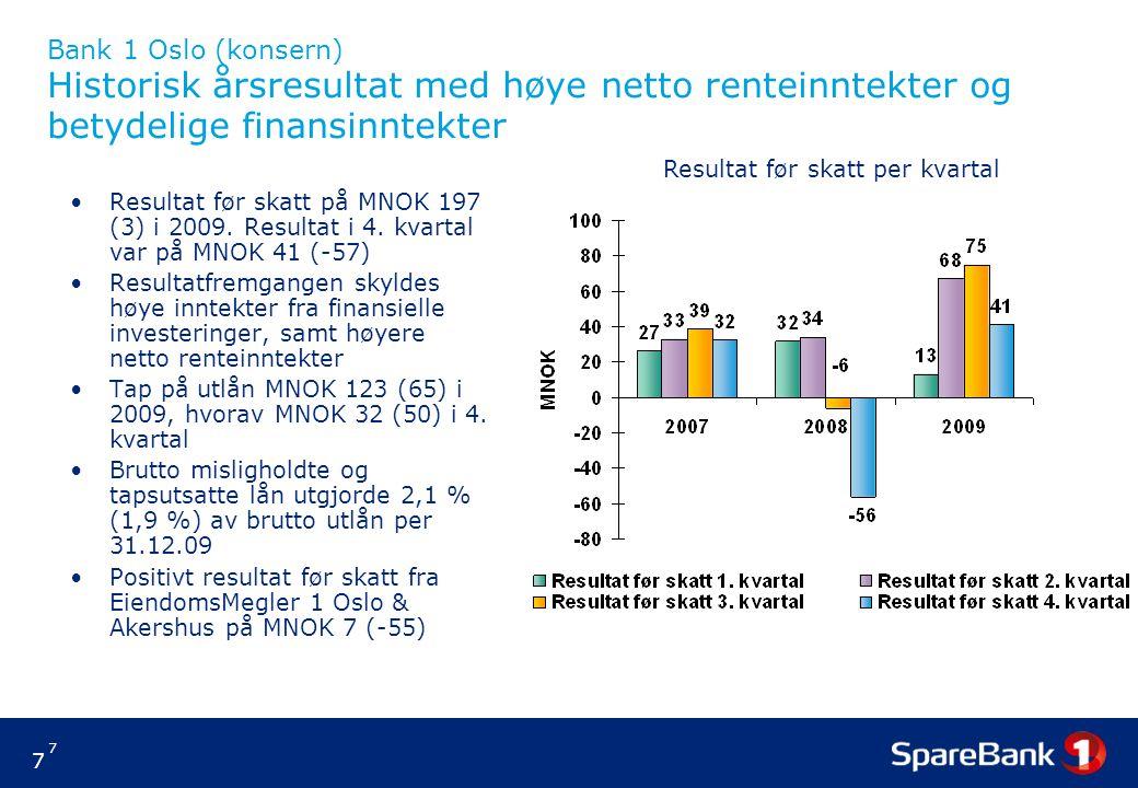 7 7 Bank 1 Oslo (konsern) Historisk årsresultat med høye netto renteinntekter og betydelige finansinntekter Resultat før skatt på MNOK 197 (3) i 2009.