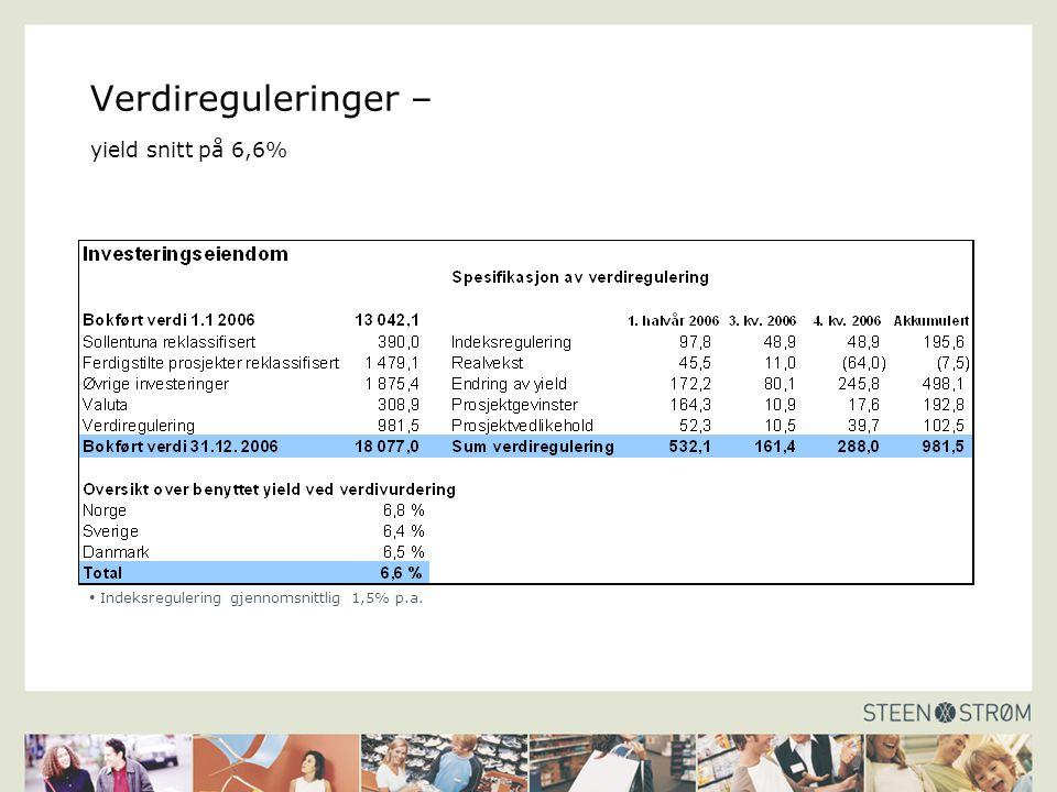 Verdireguleringer – yield snitt på 6,6% Indeksregulering gjennomsnittlig 1,5% p.a.