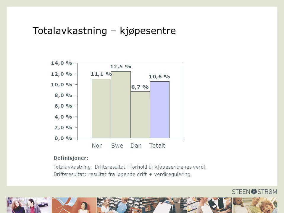 Totalavkastning – kjøpesentre Nor Swe Dan Totalt Definisjoner: Totalavkastning: Driftsresultat i forhold til kjøpesentrenes verdi. Driftsresultat: res