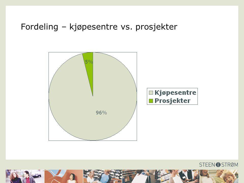 Fordeling – kjøpesentre vs. prosjekter 5% 96%