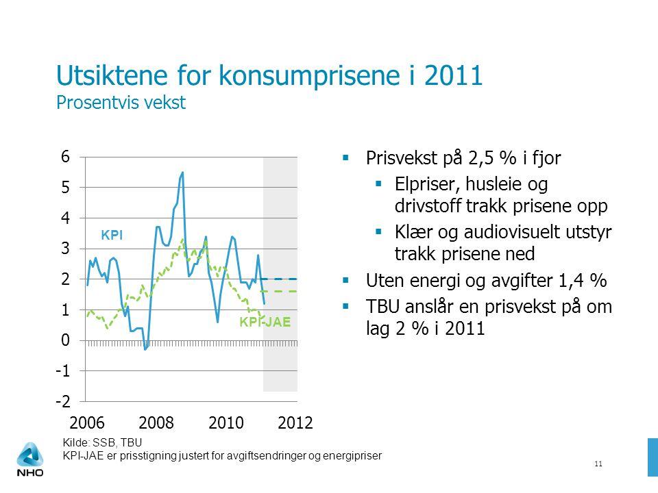 Utsiktene for konsumprisene i 2011 Prosentvis vekst  Prisvekst på 2,5 % i fjor  Elpriser, husleie og drivstoff trakk prisene opp  Klær og audiovisuelt utstyr trakk prisene ned  Uten energi og avgifter 1,4 %  TBU anslår en prisvekst på om lag 2 % i 2011 11 KPI KPI-JAE Kilde: SSB, TBU KPI-JAE er prisstigning justert for avgiftsendringer og energipriser
