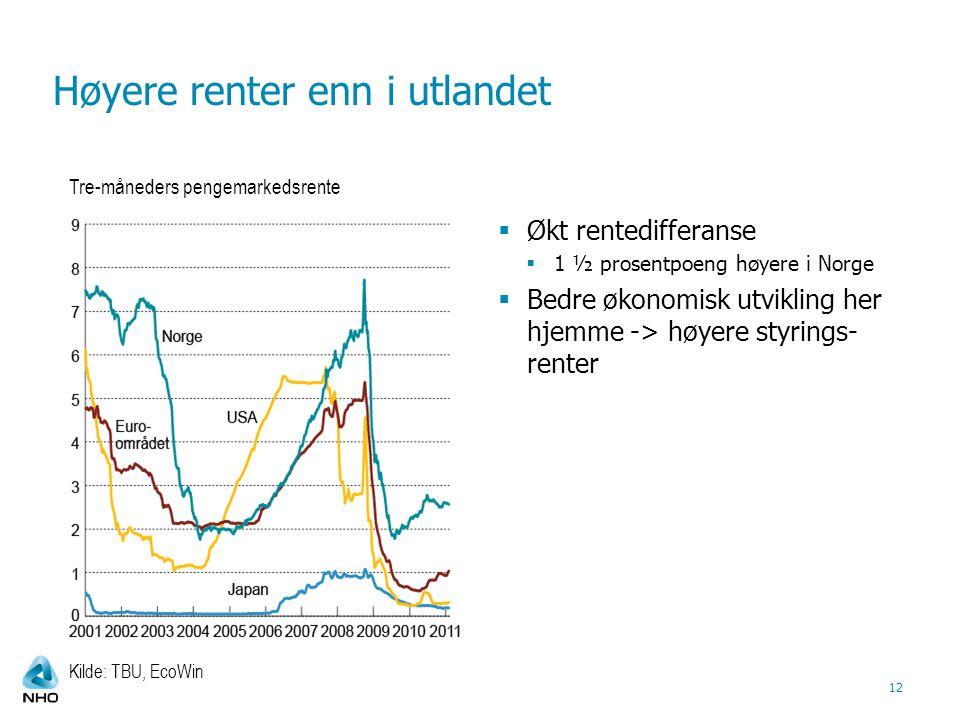 Høyere renter enn i utlandet 12 Kilde: TBU, EcoWin Tre-måneders pengemarkedsrente  Økt rentedifferanse  1 ½ prosentpoeng høyere i Norge  Bedre økonomisk utvikling her hjemme -> høyere styrings- renter