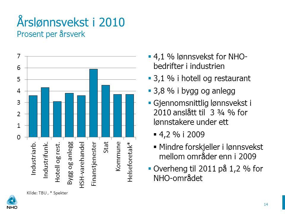 Årslønnsvekst i 2010 Prosent per årsverk  4,1 % lønnsvekst for NHO- bedrifter i industrien  3,1 % i hotell og restaurant  3,8 % i bygg og anlegg  Gjennomsnittlig lønnsvekst i 2010 anslått til 3 ¾ % for lønnstakere under ett  4,2 % i 2009  Mindre forskjeller i lønnsvekst mellom områder enn i 2009  Overheng til 2011 på 1,2 % for NHO-området 14 Kilde: TBU, * Spekter