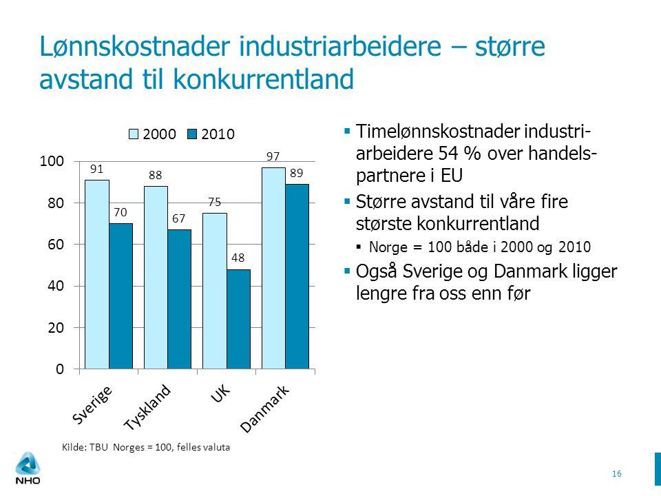 Lønnskostnader industriarbeidere – større avstand til konkurrentland  Timelønnskostnader industri- arbeidere 54 % over handels- partnere i EU  Større avstand til våre fire største konkurrentland  Norge = 100 både i 2000 og 2010  Også Sverige og Danmark ligger lengre fra oss enn før 16 Kilde: TBU Norges = 100, felles valuta
