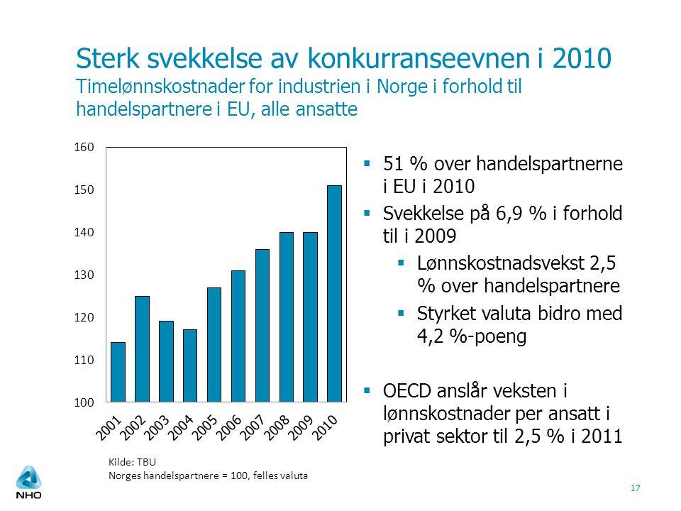 Sterk svekkelse av konkurranseevnen i 2010 Timelønnskostnader for industrien i Norge i forhold til handelspartnere i EU, alle ansatte Kilde: TBU Norges handelspartnere = 100, felles valuta 17  51 % over handelspartnerne i EU i 2010  Svekkelse på 6,9 % i forhold til i 2009  Lønnskostnadsvekst 2,5 % over handelspartnere  Styrket valuta bidro med 4,2 %-poeng  OECD anslår veksten i lønnskostnader per ansatt i privat sektor til 2,5 % i 2011
