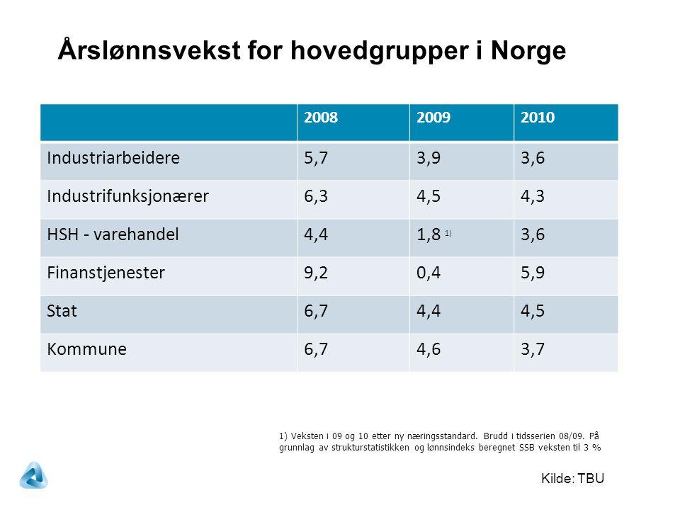 200820092010 Industriarbeidere5,73,93,6 Industrifunksjonærer6,34,54,3 HSH - varehandel4,41,8 1) 3,6 Finanstjenester9,20,45,9 Stat6,74,44,5 Kommune6,74,63,7 Årslønnsvekst for hovedgrupper i Norge Kilde: TBU 1) Veksten i 09 og 10 etter ny næringsstandard.