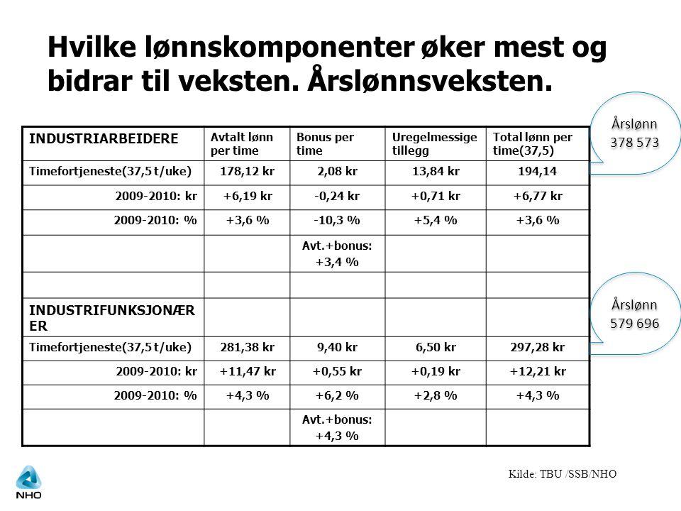 INDUSTRIARBEIDERE Avtalt lønn per time Bonus per time Uregelmessige tillegg Total lønn per time(37,5) Timefortjeneste(37,5 t/uke)178,12 kr2,08 kr13,84 kr194,14 2009-2010: kr+6,19 kr-0,24 kr+0,71 kr+6,77 kr 2009-2010: %+3,6 %-10,3 %+5,4 %+3,6 % Avt.+bonus: +3,4 % INDUSTRIFUNKSJONÆR ER Timefortjeneste(37,5 t/uke)281,38 kr9,40 kr6,50 kr297,28 kr 2009-2010: kr+11,47 kr+0,55 kr+0,19 kr+12,21 kr 2009-2010: %+4,3 %+6,2 %+2,8 %+4,3 % Avt.+bonus: +4,3 % Hvilke lønnskomponenter øker mest og bidrar til veksten.