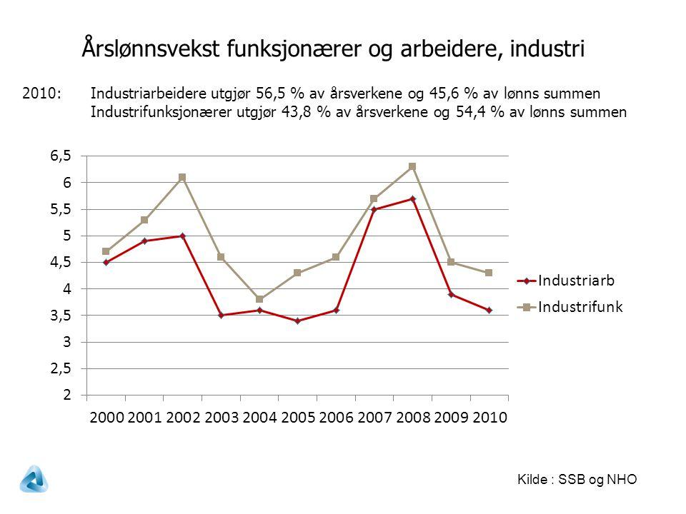 Årslønnsvekst funksjonærer og arbeidere, industri Kilde : SSB og NHO 2010:Industriarbeidere utgjør 56,5 % av årsverkene og 45,6 % av lønns summen Industrifunksjonærer utgjør 43,8 % av årsverkene og 54,4 % av lønns summen