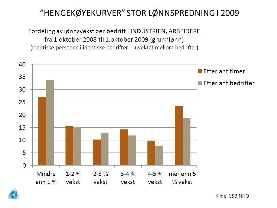 Kilde: SSB,NHO Fordeling av lønnsvekst per bedrift i INDUSTRIEN, ARBEIDERE fra 1.oktober 2008 til 1.oktober 2009 (grunnlønn) (Identiske personer i identiske bedrifter – uvektet mellom bedrifter) HENGEKØYEKURVER STOR LØNNSPREDNING I 2009