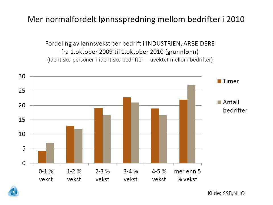 Kilde: SSB,NHO Fordeling av lønnsvekst per bedrift i INDUSTRIEN, ARBEIDERE fra 1.oktober 2009 til 1.oktober 2010 (grunnlønn) (Identiske personer i identiske bedrifter – uvektet mellom bedrifter) Mer normalfordelt lønnsspredning mellom bedrifter i 2010