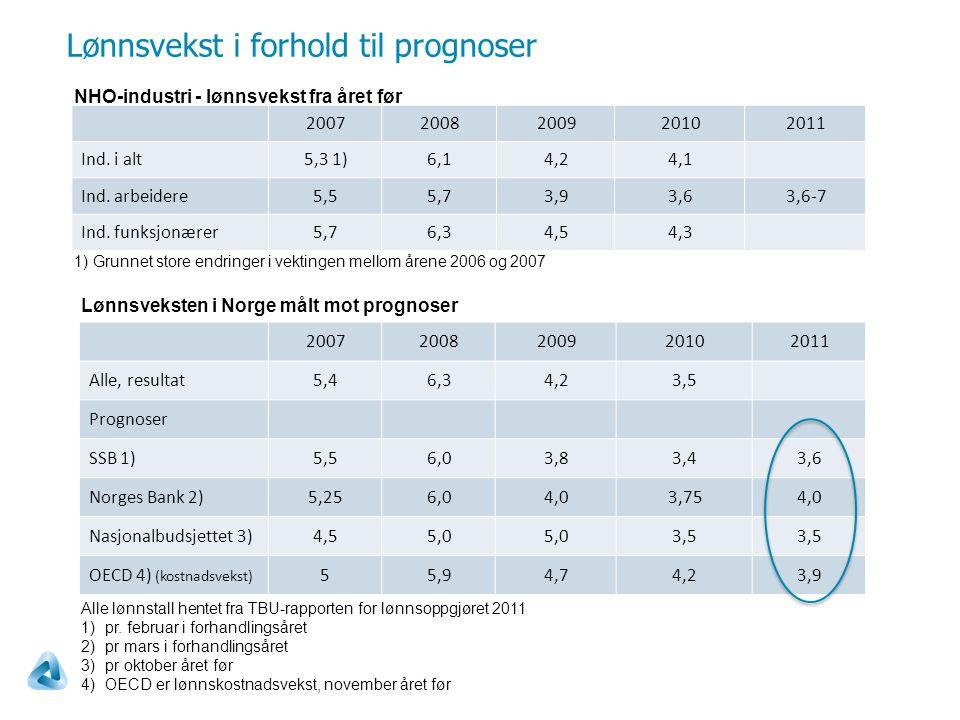 Lønnsvekst i forhold til prognoser 20072008200920102011 Ind.