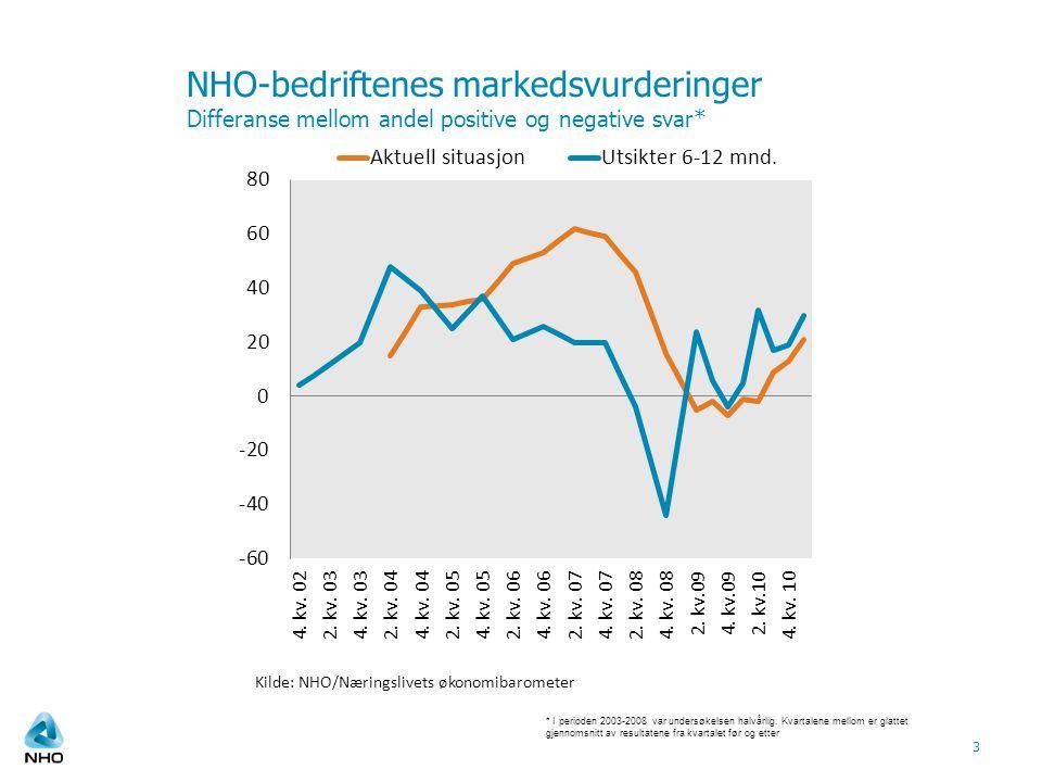 NHO-bedriftenes markedsvurderinger Differanse mellom andel positive og negative svar* 3 Kilde: NHO/Næringslivets økonomibarometer * I perioden 2003-2008 var undersøkelsen halvårlig.