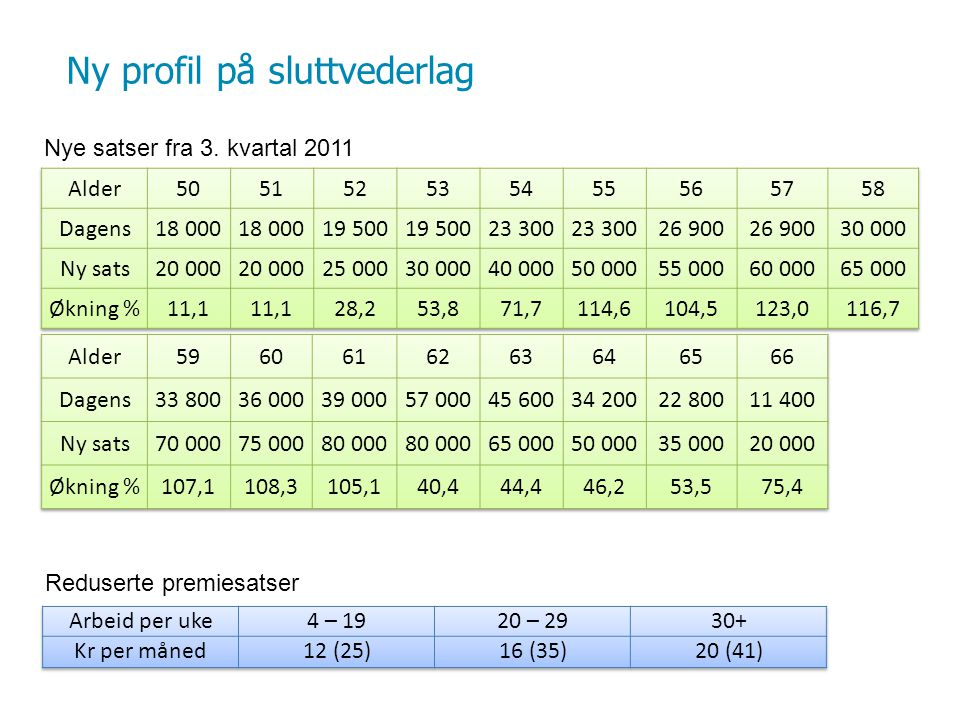 Ny profil på sluttvederlag Nye satser fra 3. kvartal 2011 Reduserte premiesatser