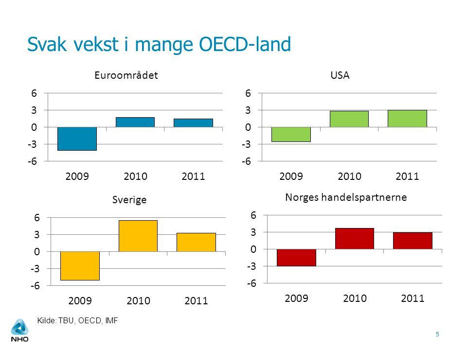 Svak vekst i mange OECD-land 5 Kilde: TBU, OECD, IMF