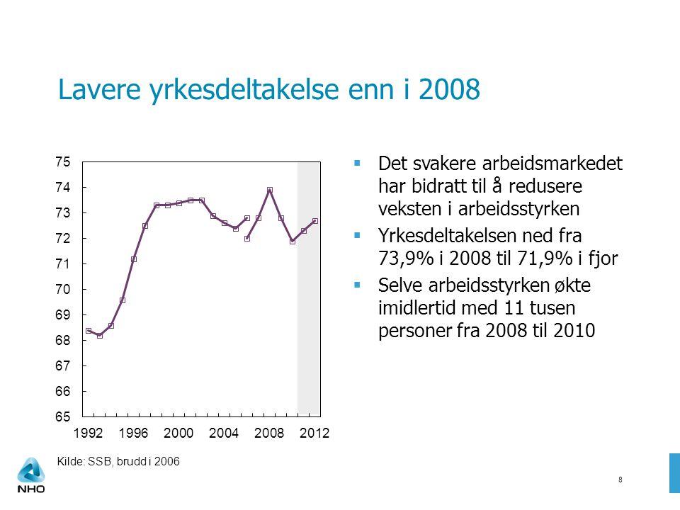 Lavere yrkesdeltakelse enn i 2008  Det svakere arbeidsmarkedet har bidratt til å redusere veksten i arbeidsstyrken  Yrkesdeltakelsen ned fra 73,9% i 2008 til 71,9% i fjor  Selve arbeidsstyrken økte imidlertid med 11 tusen personer fra 2008 til 2010 8 Kilde: SSB, brudd i 2006