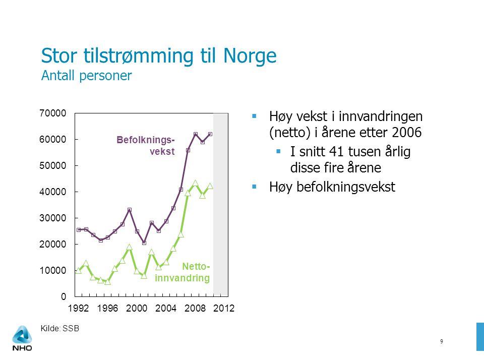 Stor tilstrømming til Norge Antall personer  Høy vekst i innvandringen (netto) i årene etter 2006  I snitt 41 tusen årlig disse fire årene  Høy befolkningsvekst 9 Kilde: SSB Befolknings- vekst Netto- innvandring