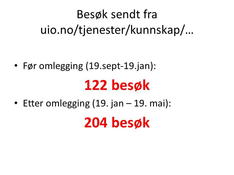 Besøk sendt fra uio.no/tjenester/kunnskap/… Før omlegging (19.sept-19.jan): 122 besøk Etter omlegging (19.