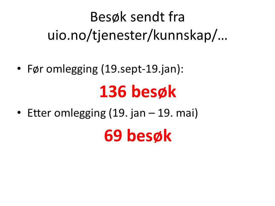 Besøk sendt fra uio.no/tjenester/kunnskap/… Før omlegging (19.sept-19.jan): 136 besøk Etter omlegging (19.