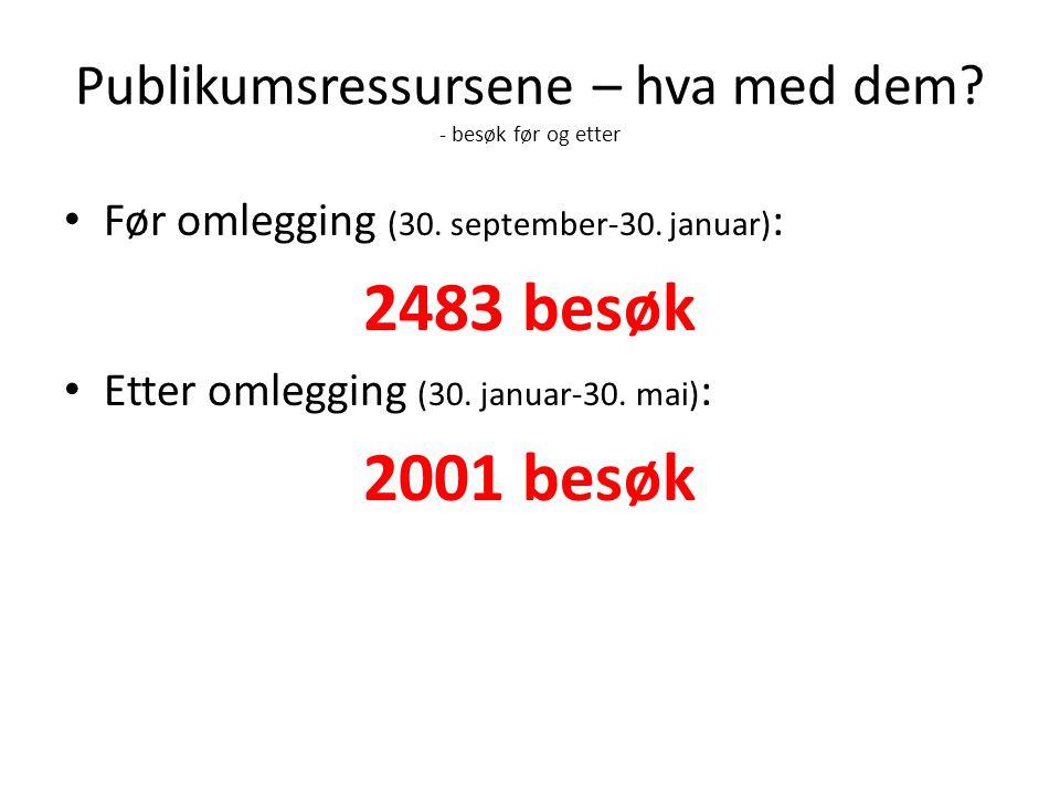 Publikumsressursene – hva med dem. - besøk før og etter Før omlegging (30.