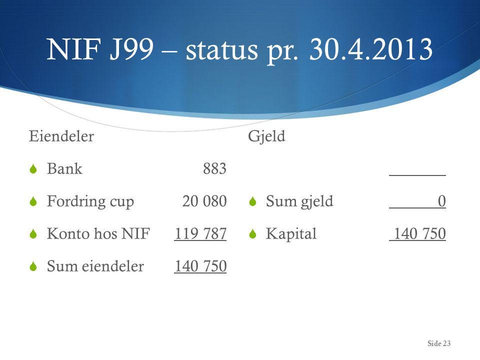 NIF J99 – status pr. 30.4.2013 Eiendeler  Bank 883  Fordring cup20 080  Konto hos NIF119 787  Sum eiendeler140 750 Gjeld  Sum gjeld0  Kapital140