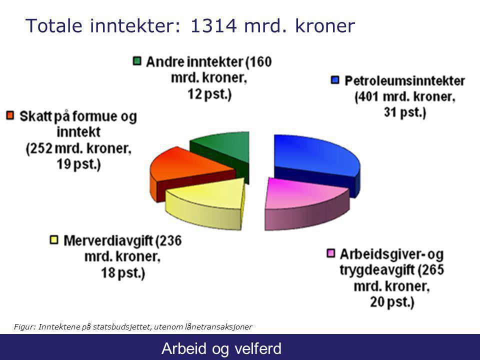 Arbeid og velferd Totale inntekter: 1314 mrd.