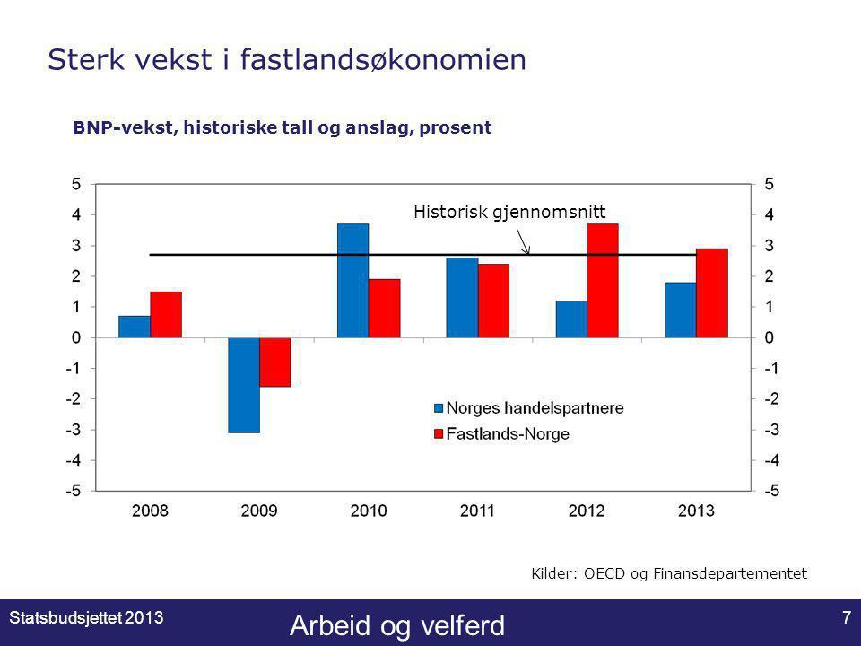 Arbeid og velferd Sterk vekst i fastlandsøkonomien BNP-vekst, historiske tall og anslag, prosent Kilder: OECD og Finansdepartementet Historisk gjennomsnitt Statsbudsjettet 20137