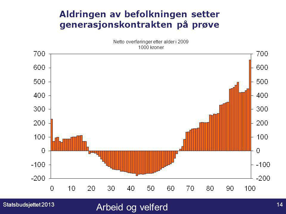Arbeid og velferd Aldringen av befolkningen setter generasjonskontrakten på prøve Statsbudsjettet 201314 Netto overføringer etter alder i 2009 1000 kroner
