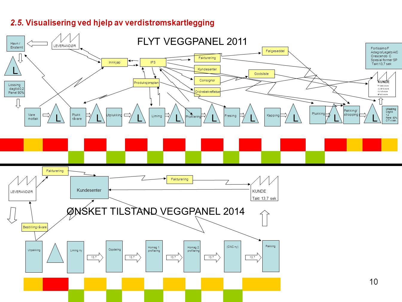10 IFS Utlasting Dagtid 1,2 Panel 80% C/T 4 sek. L L Fortissimo F Adagio/Legato A/C Crescendo C Spesial former SP Takt 13,7 sek FLYT VEGGPANEL 2011 Ku