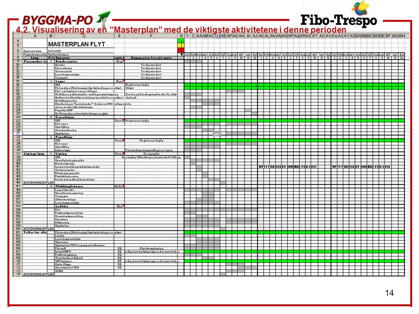 """14 4.2. Visualisering av en """"Masterplan"""" med de viktigste aktivitetene i denne perioden"""