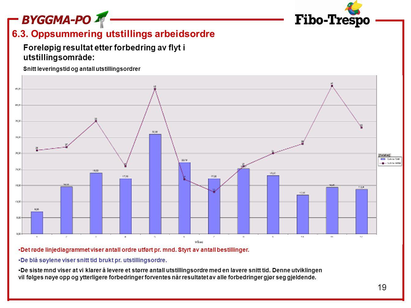 19 6.3. Oppsummering utstillings arbeidsordre Foreløpig resultat etter forbedring av flyt i utstillingsområde: Snitt leveringstid og antall utstilling