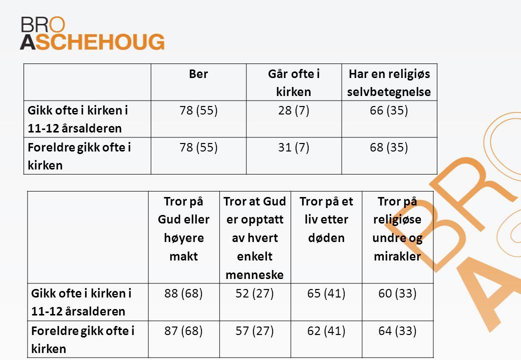 Ber Går ofte i kirken Har en religiøs selvbetegnelse Gikk ofte i kirken i 11-12 årsalderen 78 (55)28 (7)66 (35) Foreldre gikk ofte i kirken 78 (55)31 (7)68 (35) Tror på Gud eller høyere makt Tror at Gud er opptatt av hvert enkelt menneske Tror på et liv etter døden Tror på religiøse undre og mirakler Gikk ofte i kirken i 11-12 årsalderen 88 (68)52 (27)65 (41)60 (33) Foreldre gikk ofte i kirken 87 (68)57 (27)62 (41)64 (33)