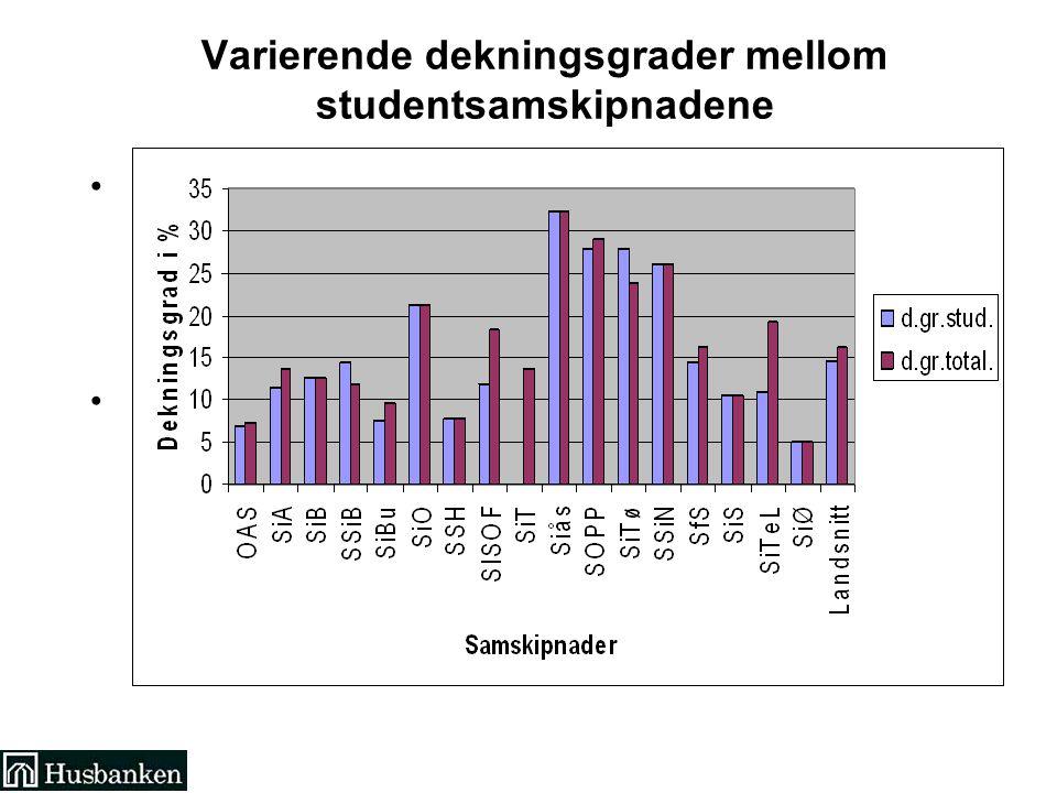 Varierende dekningsgrader mellom studentsamskipnadene, – Dekningsgraden blir beregnet som den andelen antall hybelenheter (HE) utgjør av det gjennomsnittlige antallet studenter som har betalt semesteravgift et år.