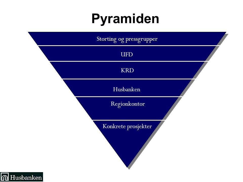Storting og pressgrupper UFD KRD Husbanken Regionkontor Konkrete prosjekter Pyramiden