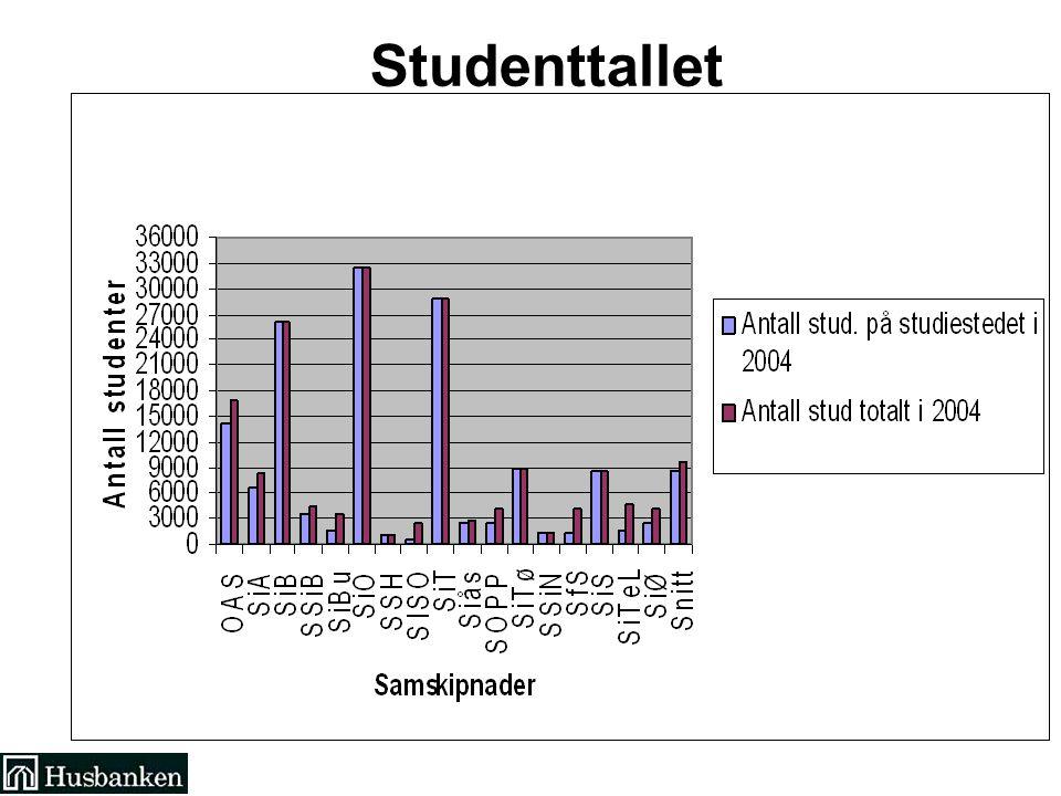 Studenttallet ndelen antall hybelenheter (HE) utgjør av det gjennomsnittlige antallet studenter som har betalt semesteravgift et år.