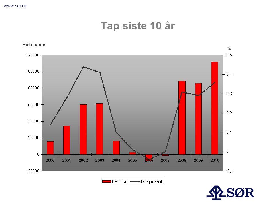 www.sor.no Tap siste 10 år Hele tusen %