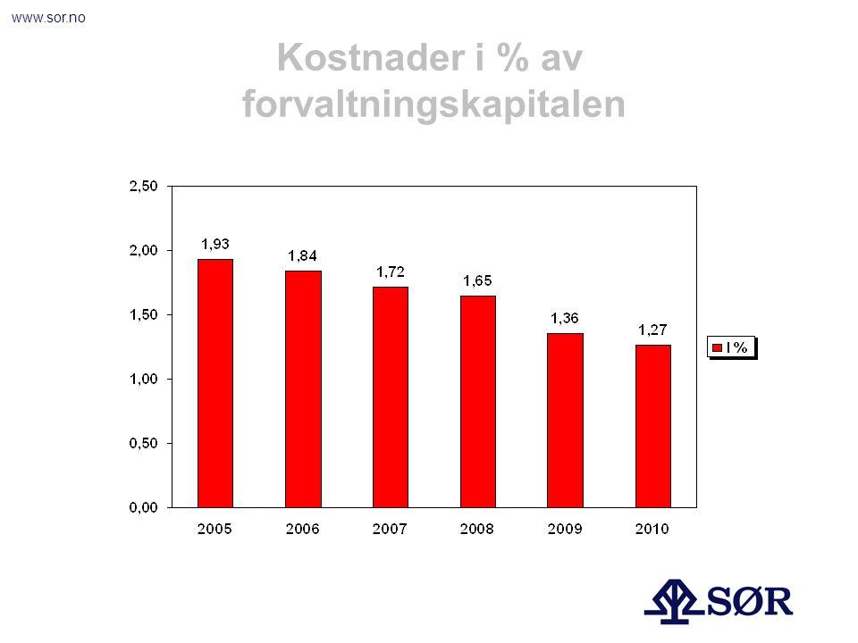 www.sor.no Kostnader i % av forvaltningskapitalen