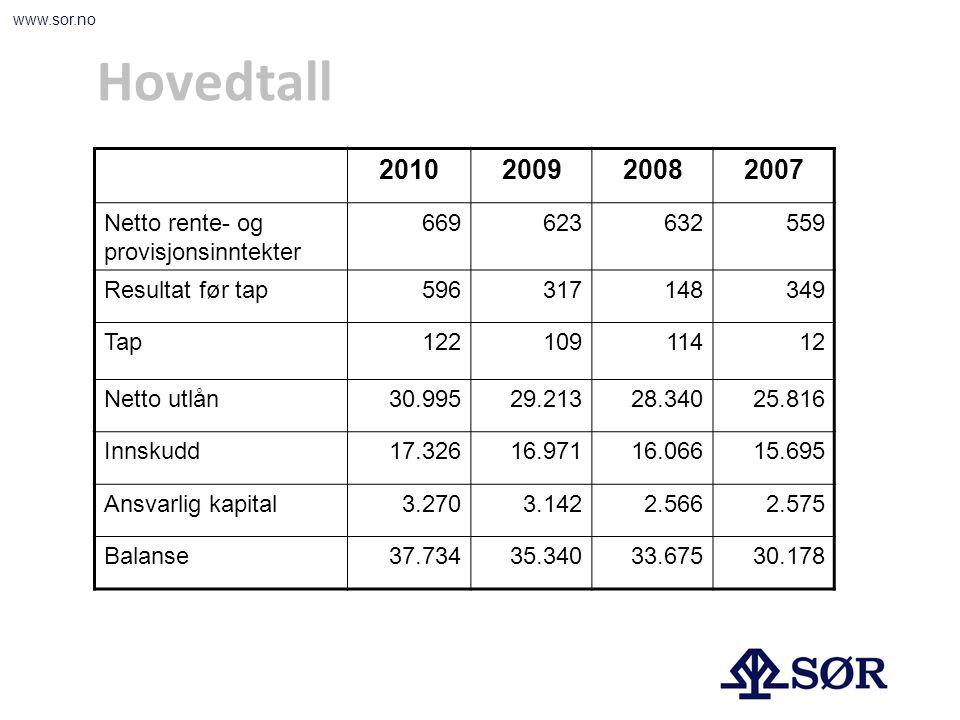 www.sor.no Hovedtall 2010200920082007 Netto rente- og provisjonsinntekter 669623632559 Resultat før tap596317148349 Tap12210911412 Netto utlån30.99529