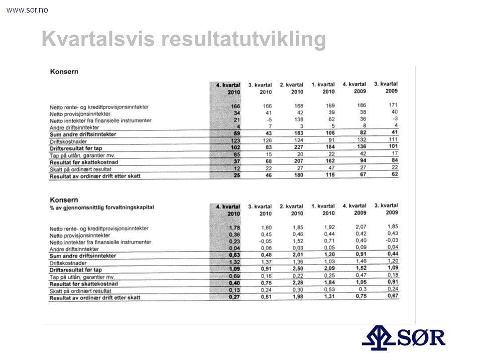 www.sor.no Nøkkeltall 2010200920082007 Kapitaldekning Kjernekapitaldekning 15,5 14,0 15,8 14,1 12.7 11.1 12.1 10.6 Egenkapitalrentabilitet15,06,5-0.911.5 Kostnader i % av forvaltningskapitalen1,271,361,651,72 Tap i % av netto utlån0,390,370.400.05 Andel utlån til bedriftsmarkedet33,135,238,341,0 Innskudd i % av utlån55,958,156.760.8 Vekst innskudd - personmarked - bedriftsmarked 2,1 0,8 3,9 5,6 7,0 3,8 2.4 11.6 -8.1 7.6 10.5 4.0 Vekst utlån - personmarked - bedriftsmarked 6,1 10,0 -0,8 3,1 9,4 -6,3 9.8 14.5 2.9 16.9 13.8 21.7