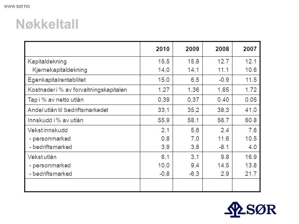 www.sor.no Nøkkeltall 2010200920082007 Kapitaldekning Kjernekapitaldekning 15,5 14,0 15,8 14,1 12.7 11.1 12.1 10.6 Egenkapitalrentabilitet15,06,5-0.91