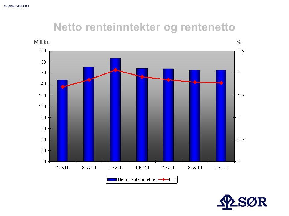 www.sor.no Utlånsvekst 12 mnd Personmarked Mill.kr%