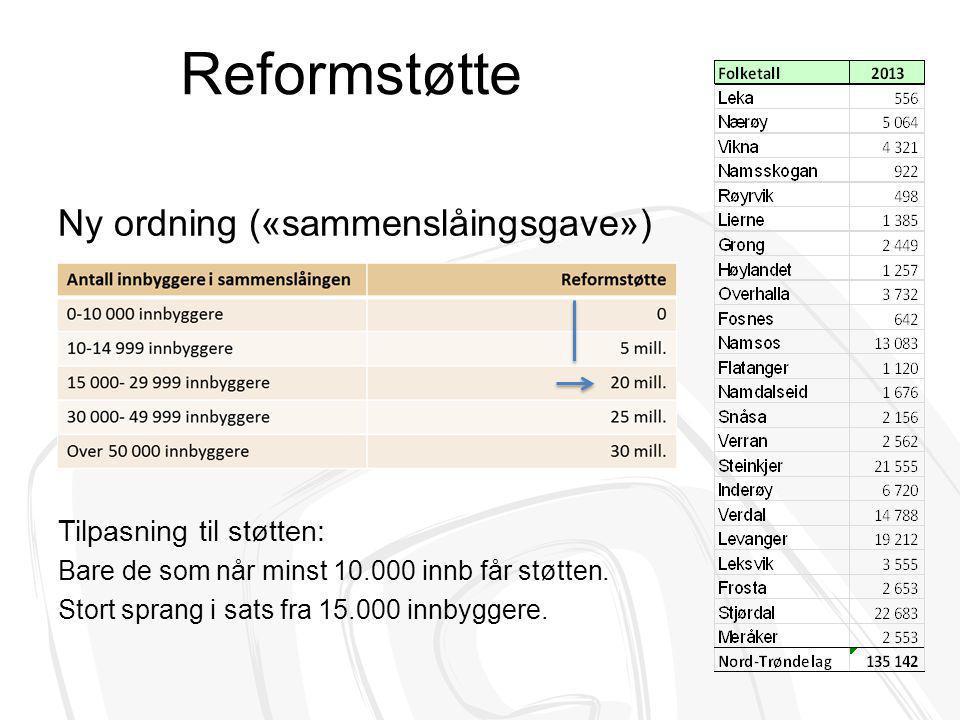 Reformstøtte Ny ordning («sammenslåingsgave») Tilpasning til støtten: Bare de som når minst 10.000 innb får støtten. Stort sprang i sats fra 15.000 in