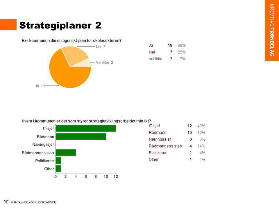 Strategiplaner 2